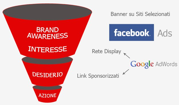 Imbuto delle conversioni e soluzioni pubblicitarie