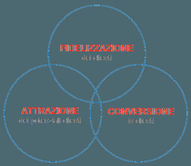 I 3 Pilastri dell'eCommerce