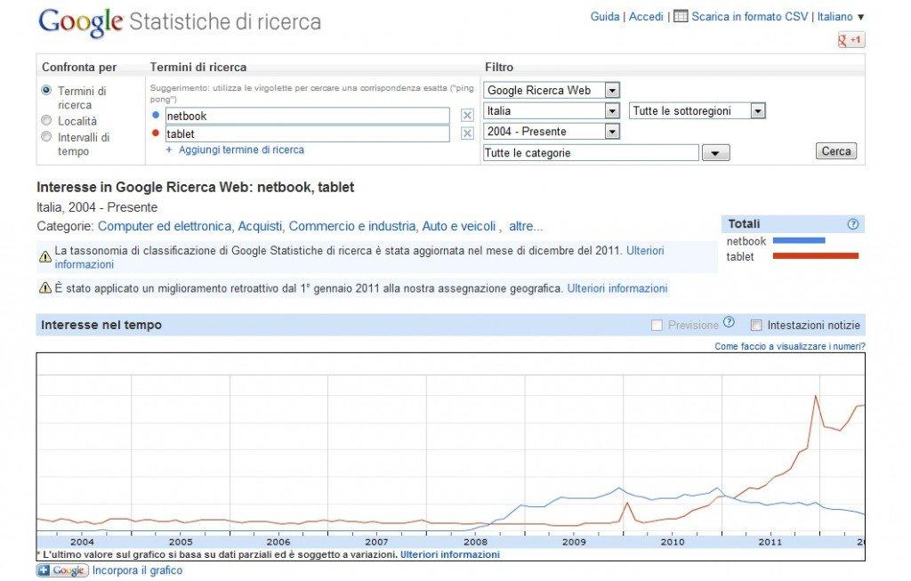 Google Insights: statistiche di ricerca per le chiavi netbook e tablet