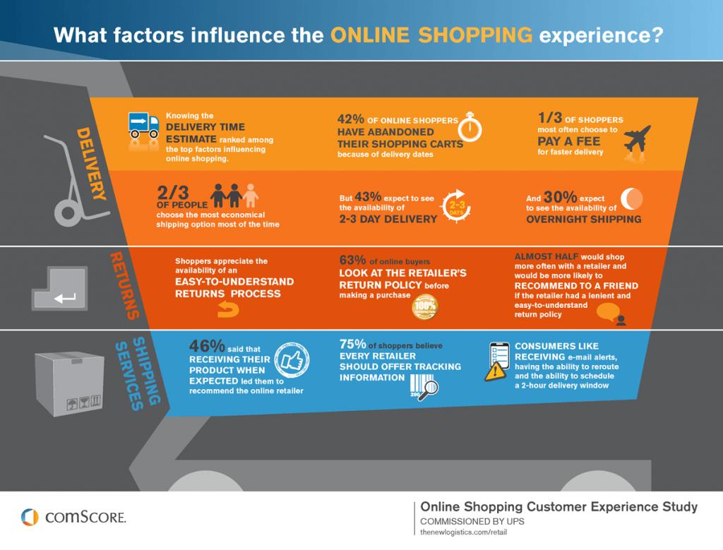 Infografica comScore sui fattori realizzazione ecommerce